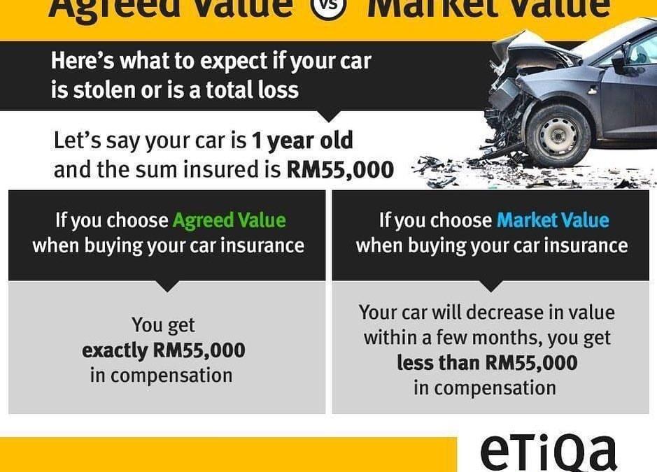 Perbezaan Insurans Agreed Value vs Market Value
