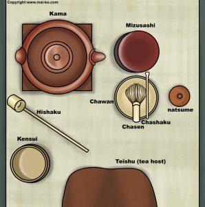 Japanese Tea Ceremony Set Tools Utensils