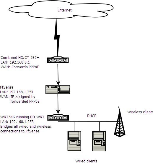 Jazztel internet, Telefónica router and PfSense firewall
