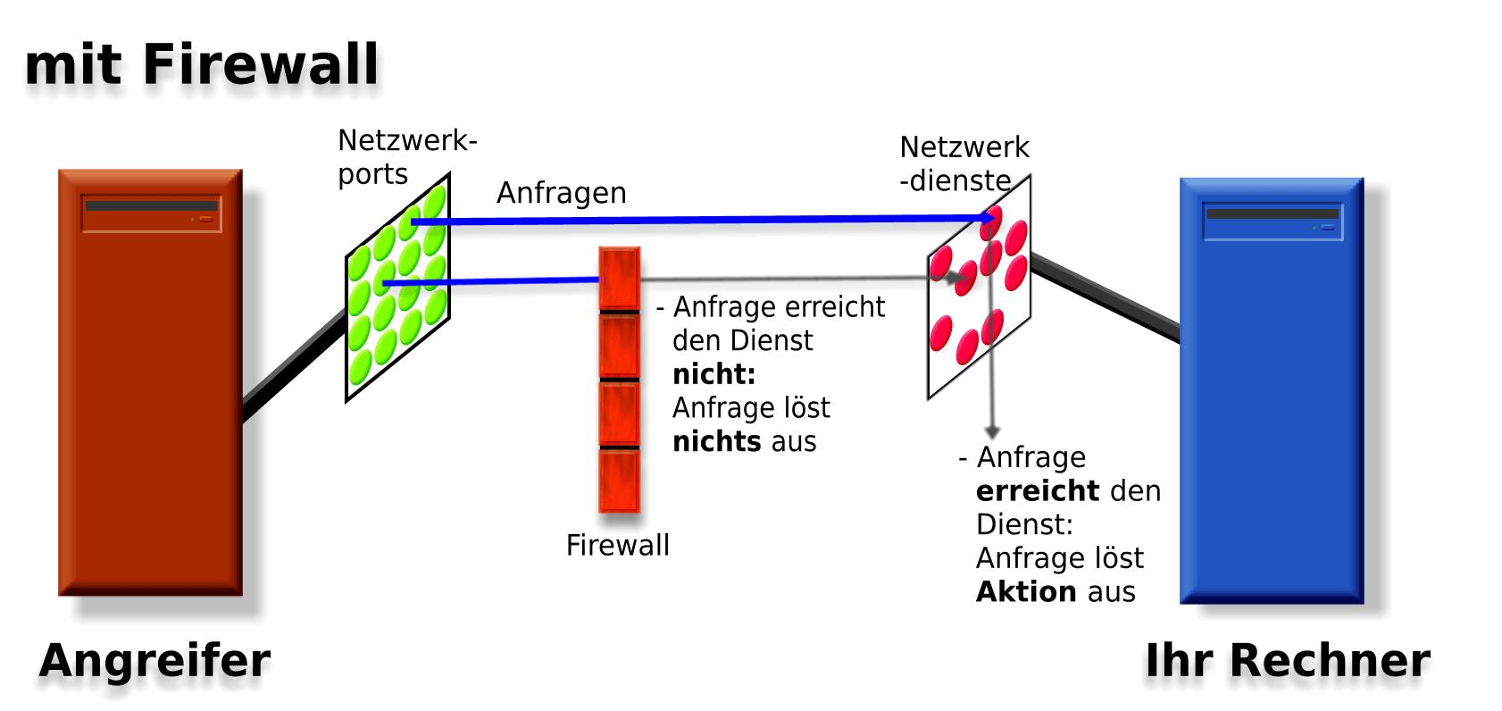 Fritzbox Firewall