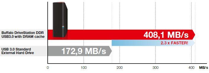 Buffalo DriveStation DDR HD-GDU3 – Die schnellste Festplatte der Welt!