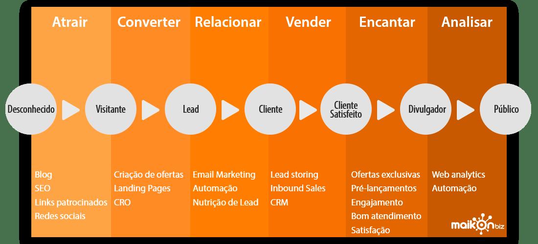 Processo do inbound Marketing
