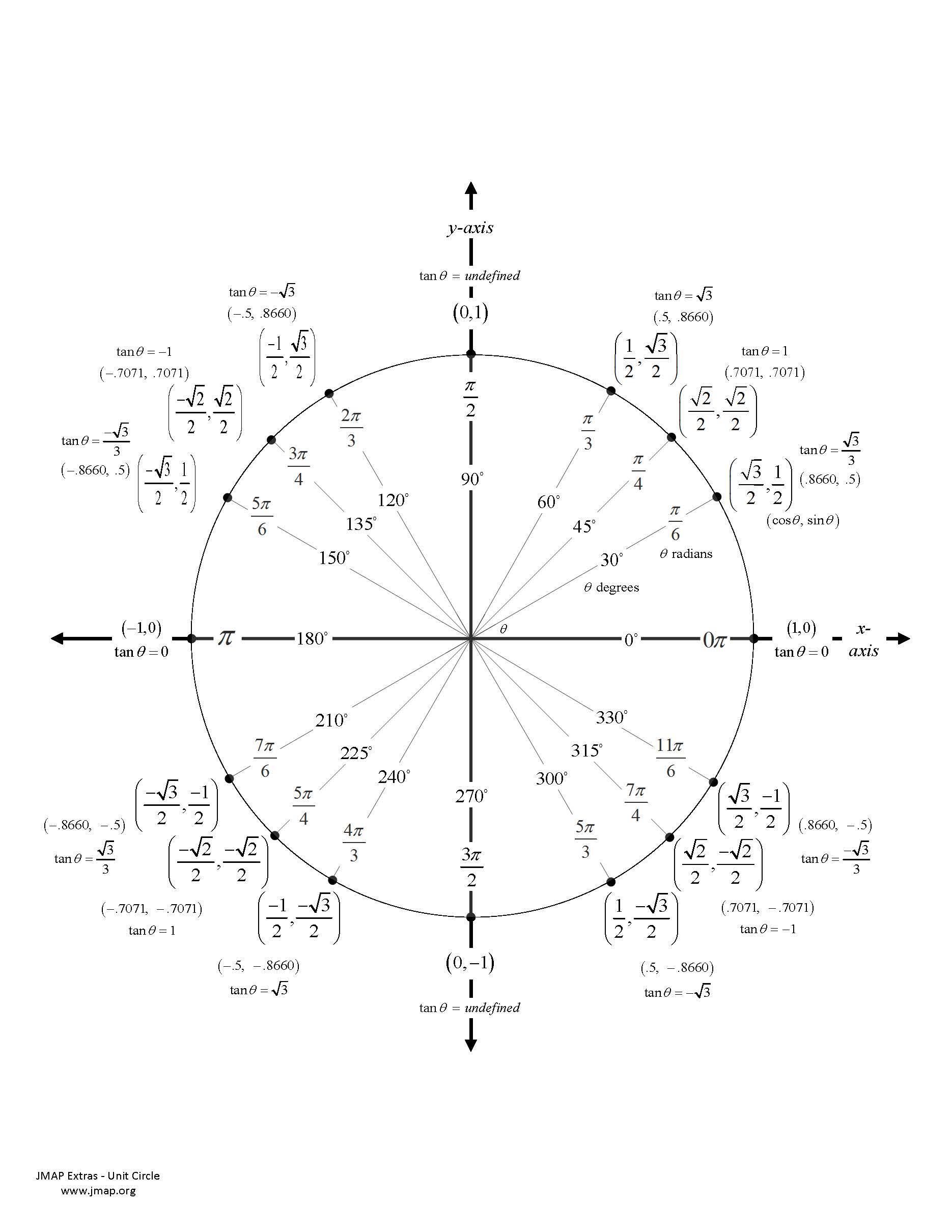 Jmap Extras Formula Sheets Grids Curves And Other Math Resources