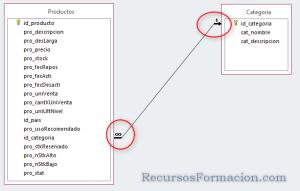 Estableciendo relaciones entre tablas Access