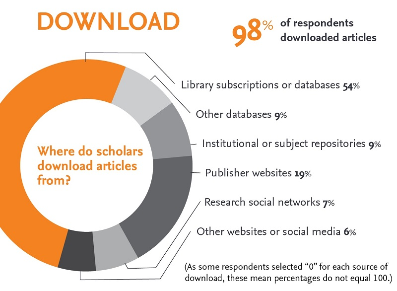 Beyond Downloads: How scholars save & share articles