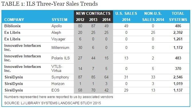 ILS Three-Year Sales Trends