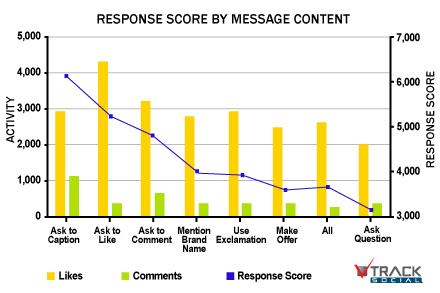 訊息內容明確告知行動,則可以得到比較好的回應
