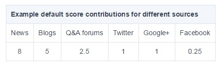 Example default score contributions for different sources