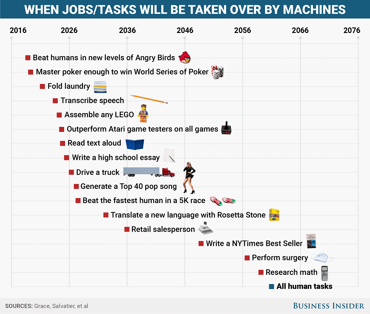 Here's when robots will start beating humans at every task