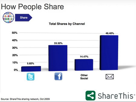 How Peoplw Share