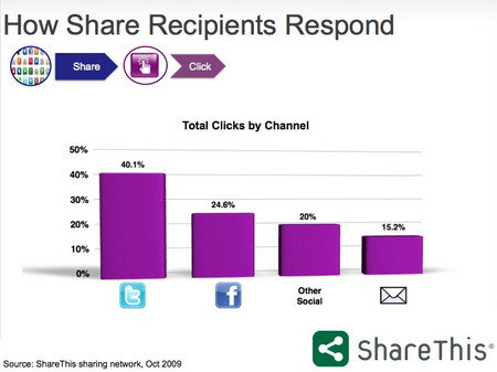 How Share Recipients Respond