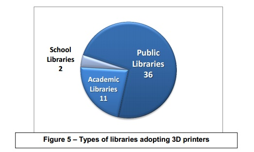 Types of Libraries adopting 3D Printers