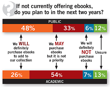 If not currently offering ebooks,do you plan to in the next two years?