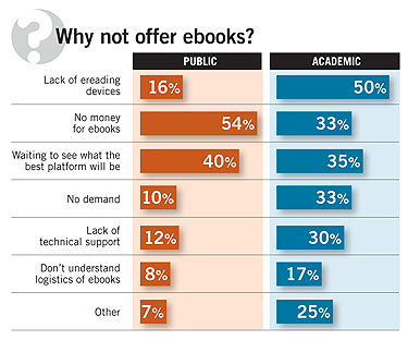 Why not offer ebooks?