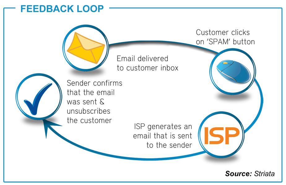 Email Feedback Loop
