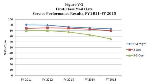V-2 First Class Flats 2011-2015