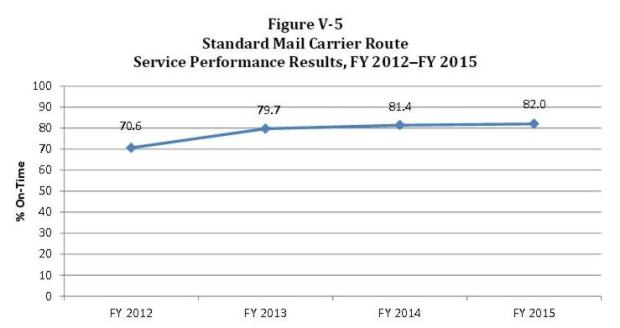 V-5 Standard Mail Carrier Route 2012-2015
