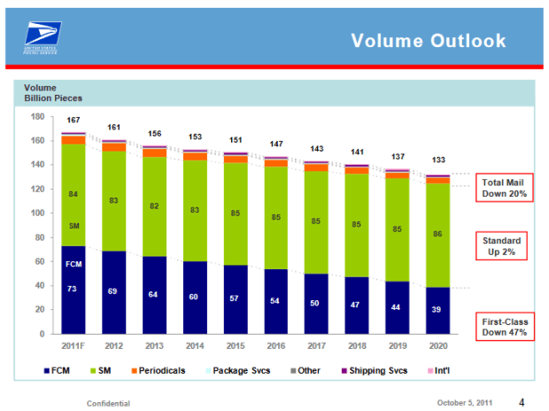 usps-volume-projections-in-2011