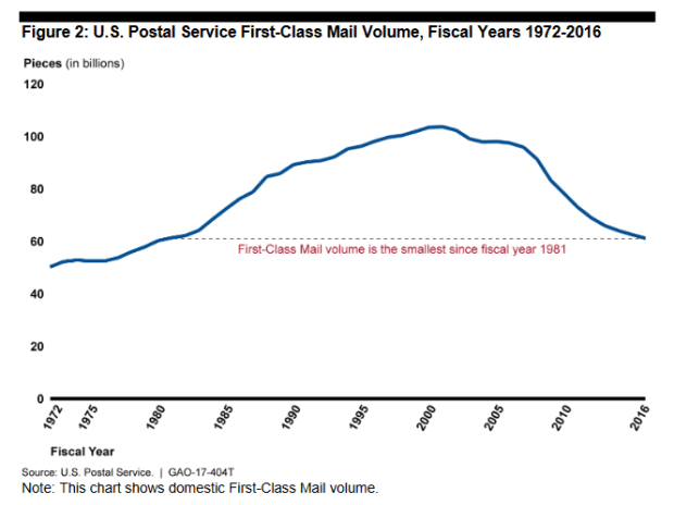 gao-graph-2-first-class-mail-volume-1972-2016