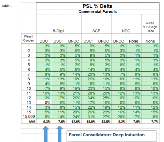 New USPS Rates Table 8