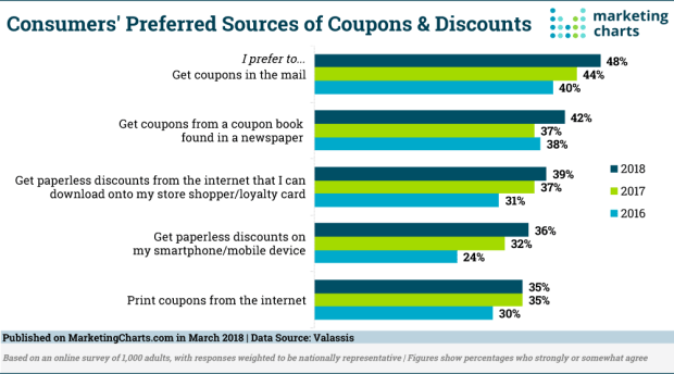 Valassis-Preferred-Sources-of-Coupons-Mar2018