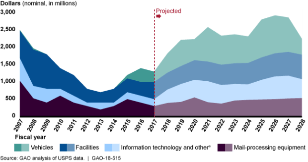 GAO USPS Capital Spending Graph