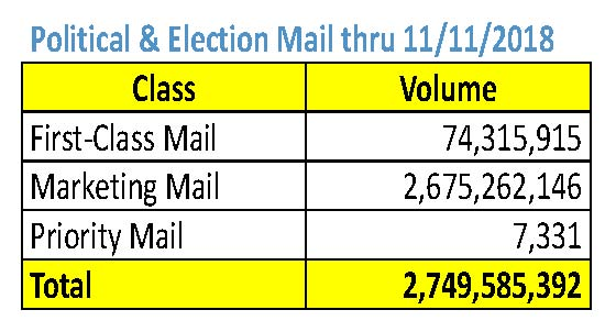 usps political mail 2018 - 2