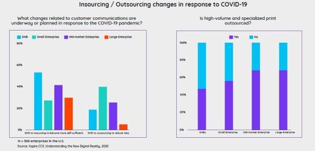 insourcing changes from covid