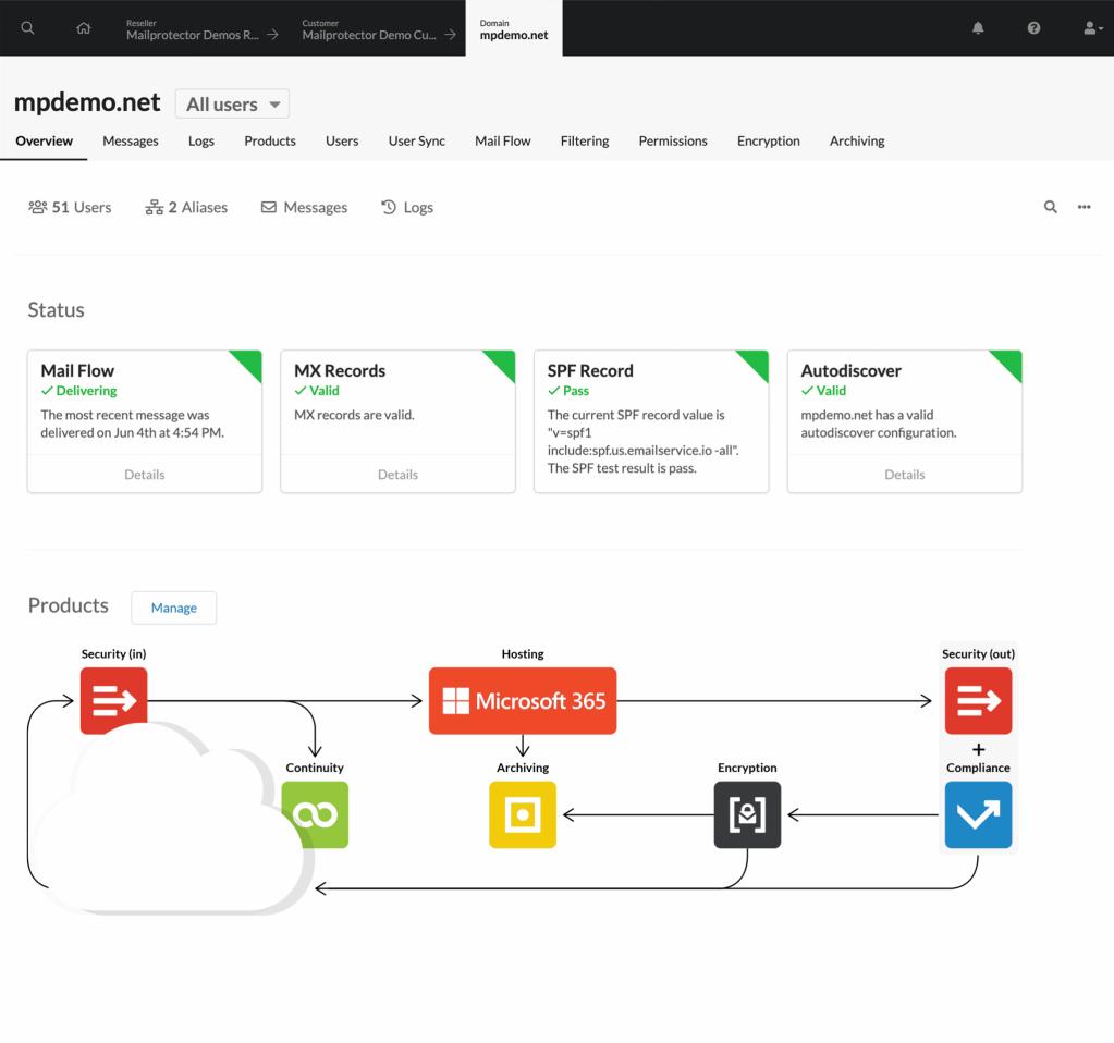mailprotector cloudfilter dashboard screenshot