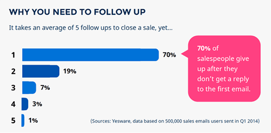 It takes an average of 5 follow ups to close a sale