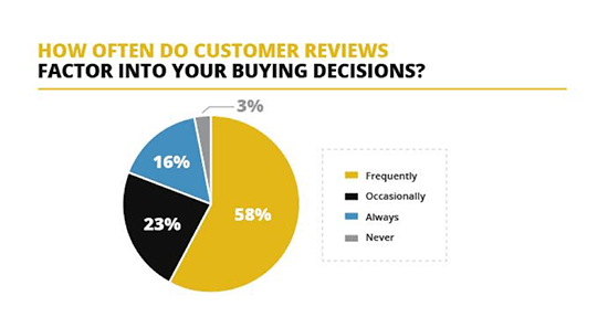 Customer reviews and buying decisions