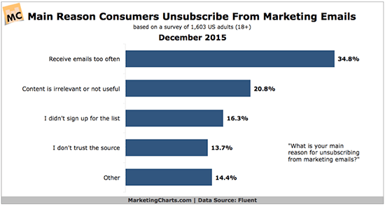 Marketing email unsubscribe rates