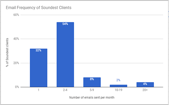 Email frequency rates