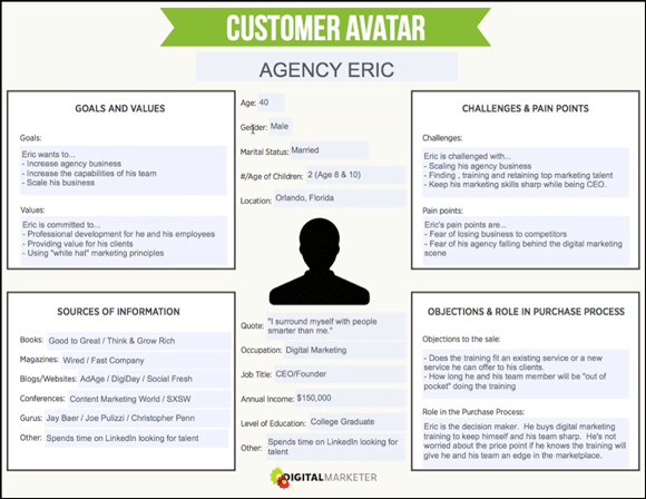 To build your customer avatars, you should, most notably, determine goals and pain points.