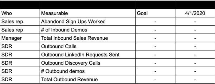 EOS scorecard for remote saas sales