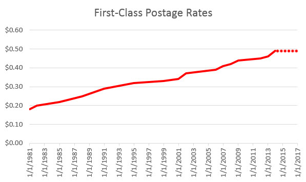 Postage Rates Unlikely to Increase in 2016!
