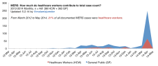 Incidence Among Healthcare Workers, All Time