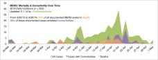 Mortality & Comorbidity, Current Outbreak