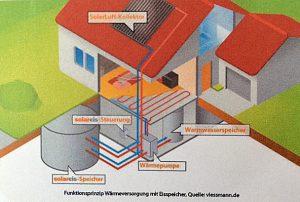 Der Solar-/Eisspeicher im Keller soll auch im Winter für optimale Wärme sorgen