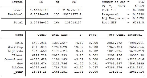 QS人工調查 | 工料測量日常(QS)