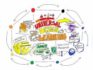 Mind map of Universal Design for Learning concepts