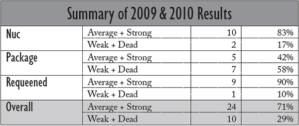 Summary of 2009 and 2010 SARE results