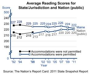 Graph: Average Reading Scores for State/Jurisdiction and Nation (public)