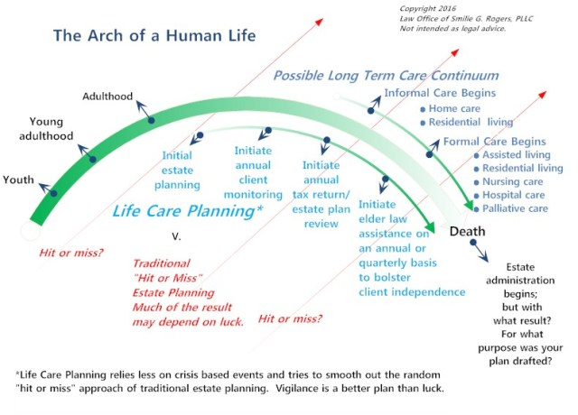 Life Care Planning; Law Office of Smilie G. Rogers, PLLC