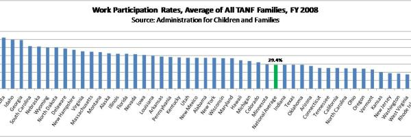 Work participation rates for Maine TANF recipients