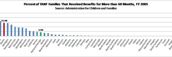 TANF benefits for more than 60 months