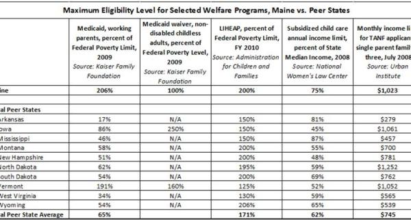 Maximum eligibility for welfare programs
