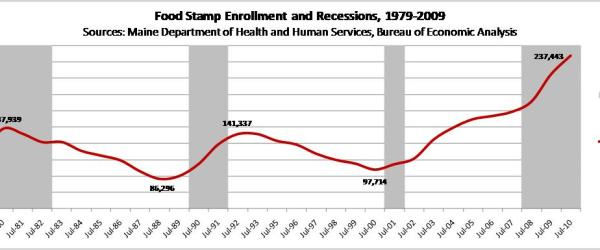 Food stamps enrollments and recessions