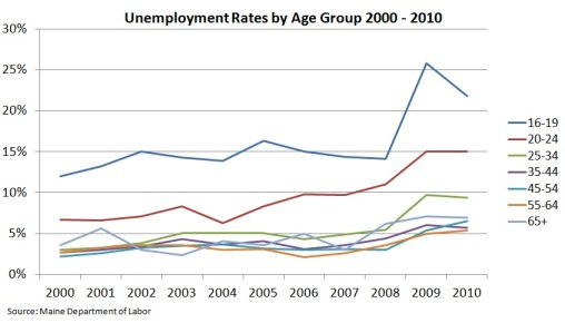 Chart Showing Maine's Unemployment Rate by Age 2000 to 2010