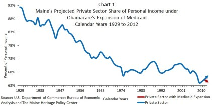 MHPC Chart 1 Projected Private Sector under Medicaid Expansion